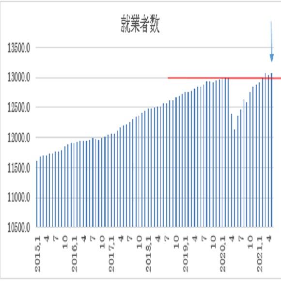 オーストラリア 5月失業率の予想(2021/6/16)