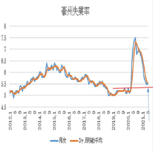 オーストラリア 5月失業率の予想 3枚目の画像