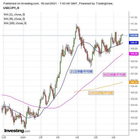 ドル円 米FOMCを注視、米露首脳会談にも要注意か(6/16夕)