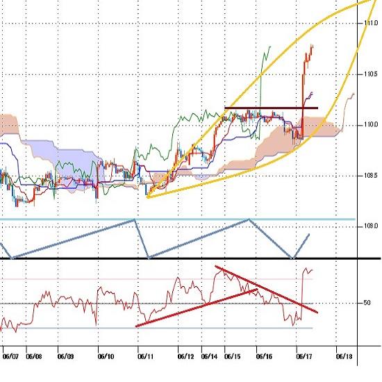 ドル円見通し 米FOMCはドル円にとって強気サプライズ、3月31日高値超えを試す流れへ(21/6/17)