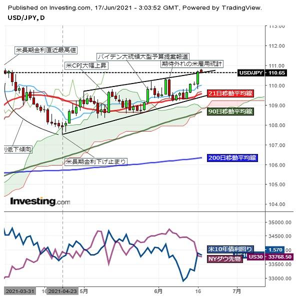 ドル円FOMC後の急伸で110円台後半、米長期金利に連れ東京午前も上値伸ばす (6/17午前)