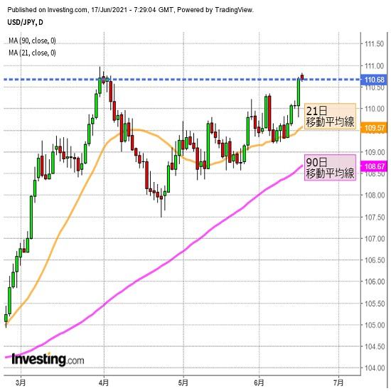 ドル/円は年初来高値が視界内、攻防に注目