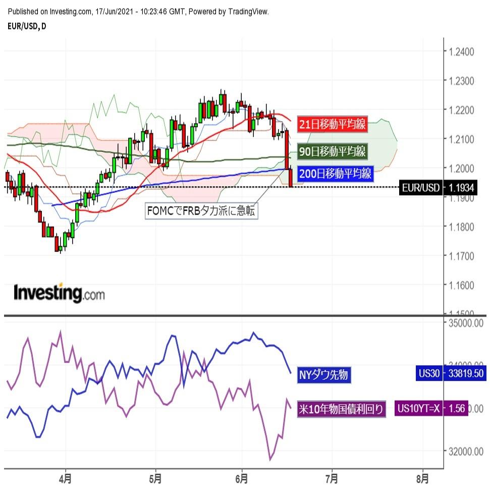 ユーロドルFOMC後の急落で1.20割れ、欧州勢参入後に一段安 (6/17夕)