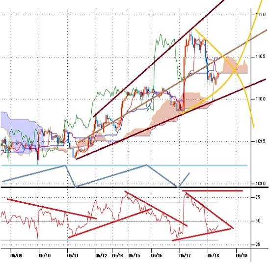 ドル円見通し 米FOMC後のドル全面高に加えてクロス円で円全面高(21/6/18)