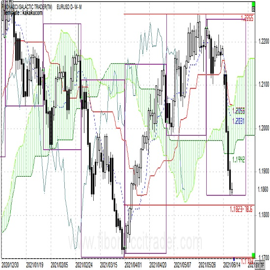 ユーロは対ドル、対円とも下降トレンド入り 2枚目の画像