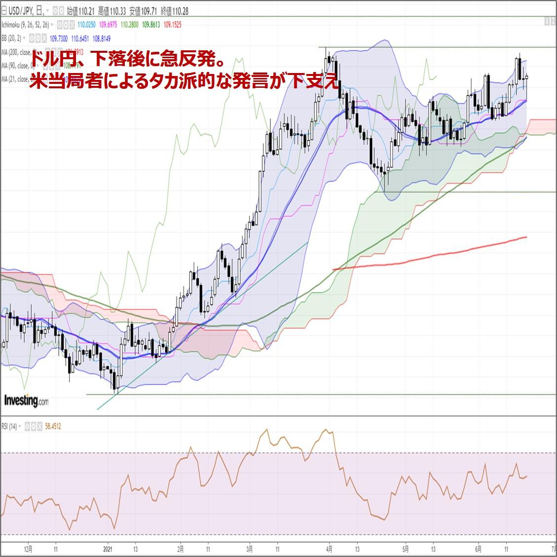ドル円、下落後に急反発。米当局者によるタカ派的な発言が下支え