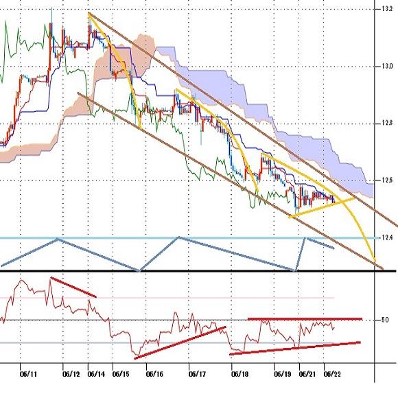 トルコリラ円見通し 3日続落、6月11日高値以降の安値を更新(21/6/22)