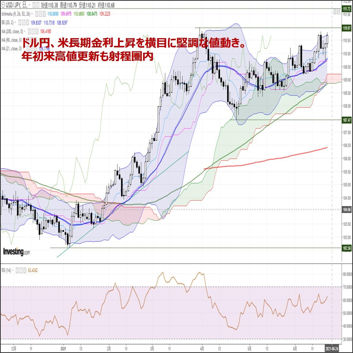ドル円、米長期金利上昇を横目に堅調な値動き。年初来高値更新も射程圏内