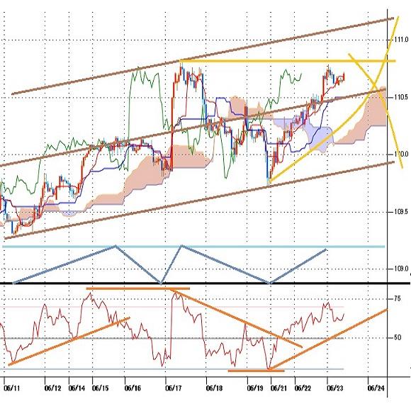 ドル円見通し FOMCショック一巡でクロス円全般大幅上昇、ドル円も17日午前高値に迫る(21/6/23)