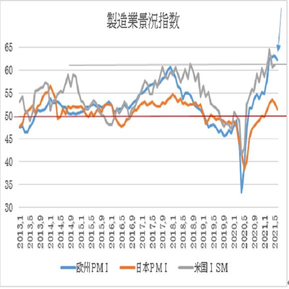 ユーロ圏・米国の6月PMI景況指数速報値の予想(2021/6/23)