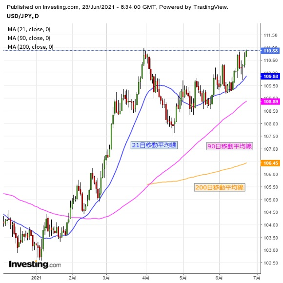 ドルに続伸期待、今度こそは「本物」か(6/23夕)