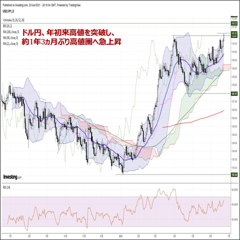 ドル円、年初来高値を突破し、約1年3ヵ月ぶり高値圏へ急上昇