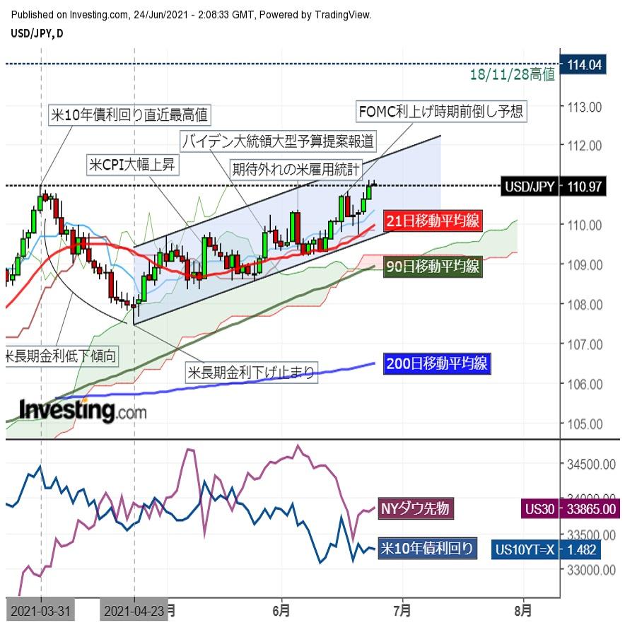ドル円高値圏で横ばい、一時111.12をつけ年初来高値を更新