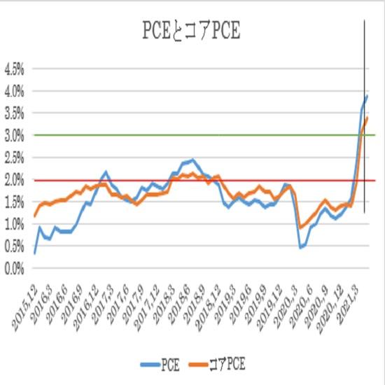 米国PCE(青)とコアPCE(オレンジ)前年比ベース推移