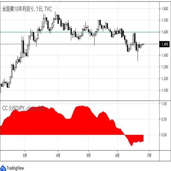 米金利とドル円は逆相関 6月25日アップデート