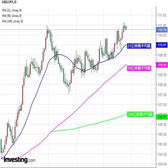 ドル/円は新レンジを形成、基本保ち合いか(6/25夕)