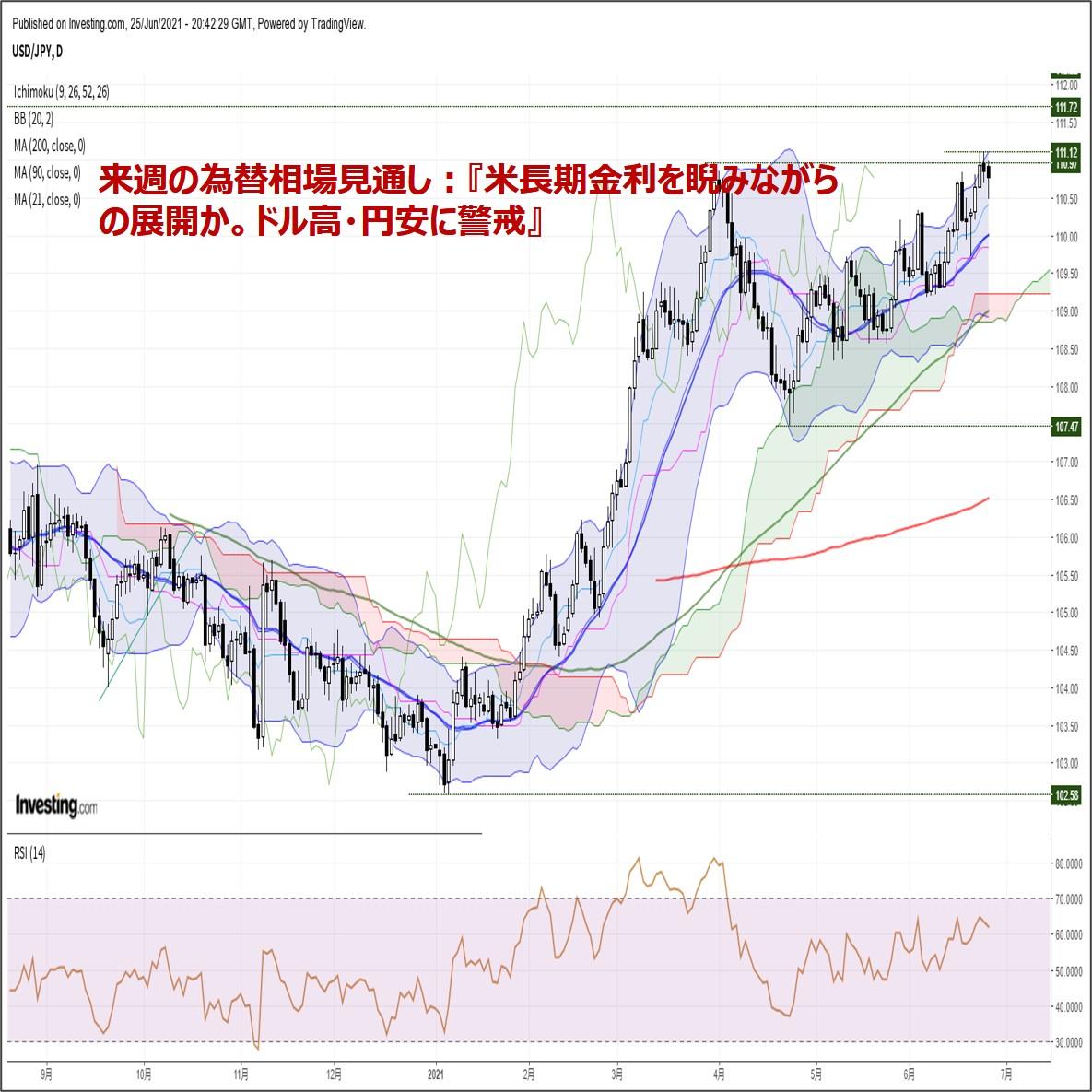 来週の為替相場見通し:『米長期金利を睨みながらの展開か。ドル高・円安に警戒』(6/26朝)