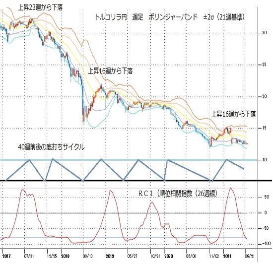 トルコリラ円見通し 対ドルで最安値更新、対円でも6月2日安値割れへ余裕乏しい(21/6/28)