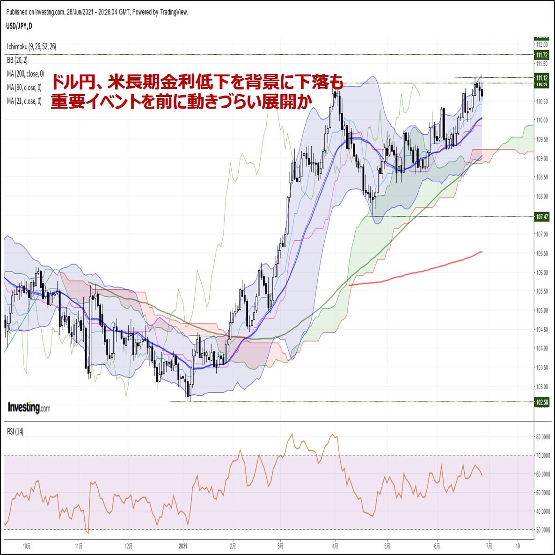 ドル円、米長期金利低下を背景に下落も重要イベントを前に動きづらい展開か(6/29朝)