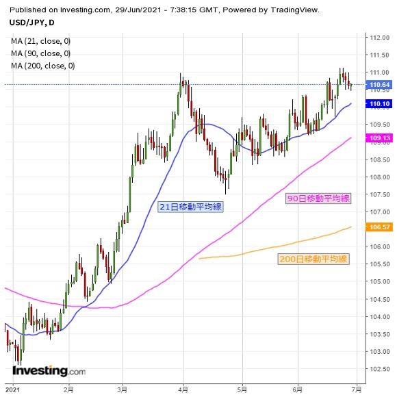 ドルはレンジ下限で推移、下値の攻防注視(6/29夕)