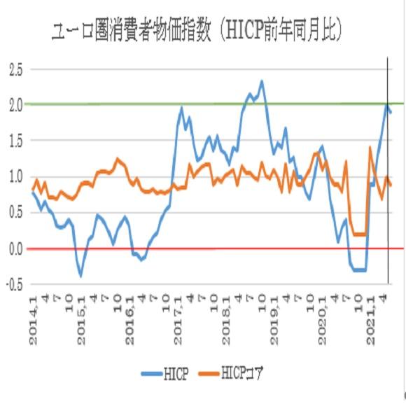 ユーロ圏6月消費者物価指数(HICP)予想(2021/6/30)