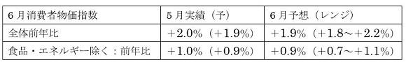 ユーロ圏6月消費者物価指数(HICP)予想