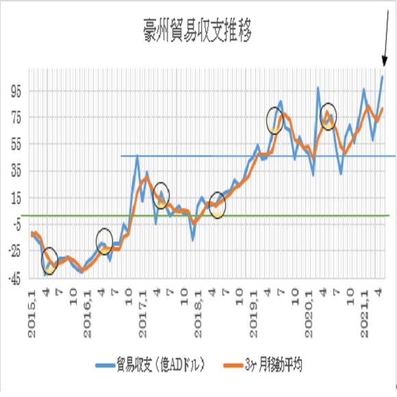 オーストラリアの5月貿易収支の予想(2021/6/30)