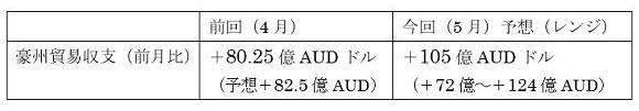 オーストラリアの5月貿易収支の予想