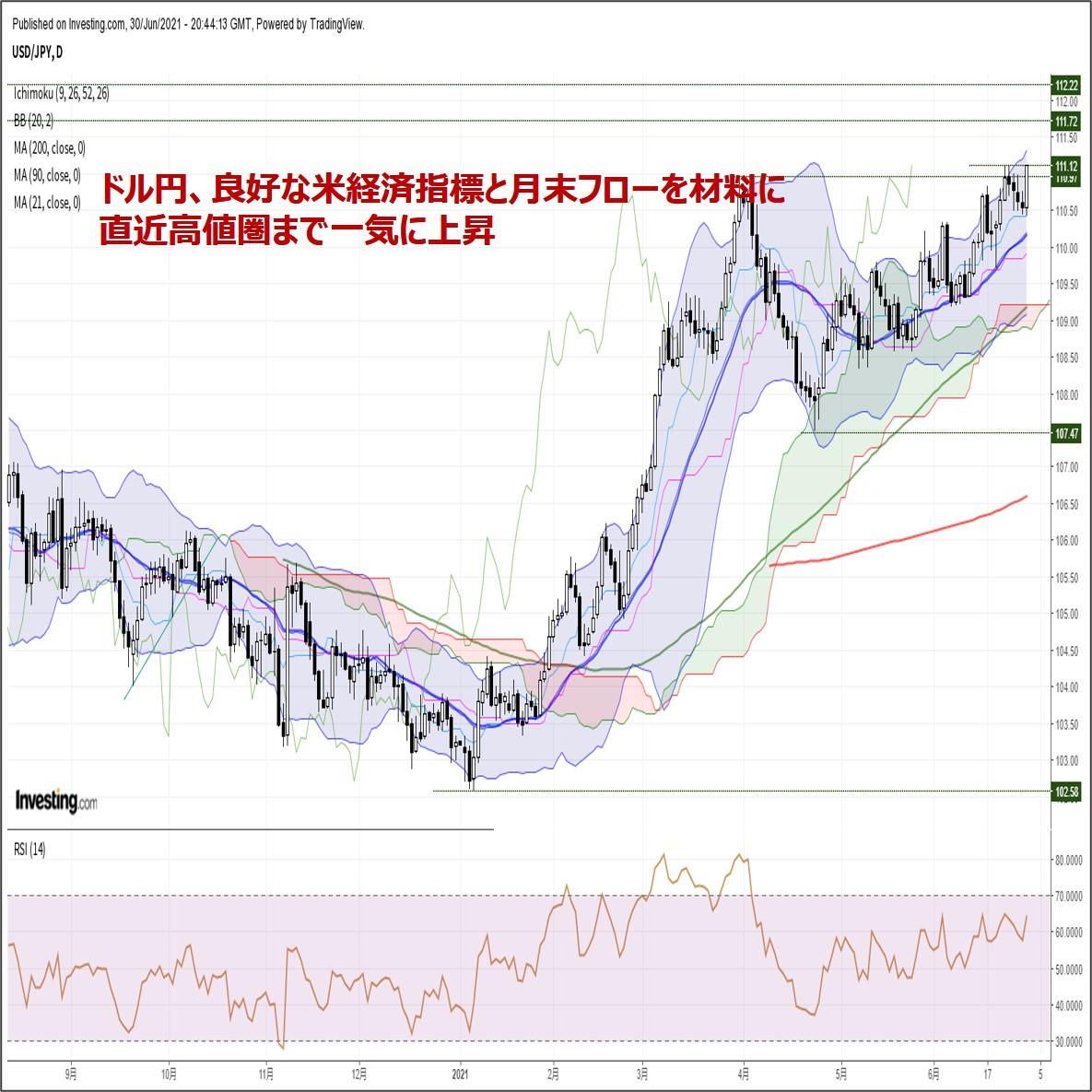 ドル円、良好な米経済指標と月末フローを材料に直近高値圏まで一気に上昇(7/1朝)