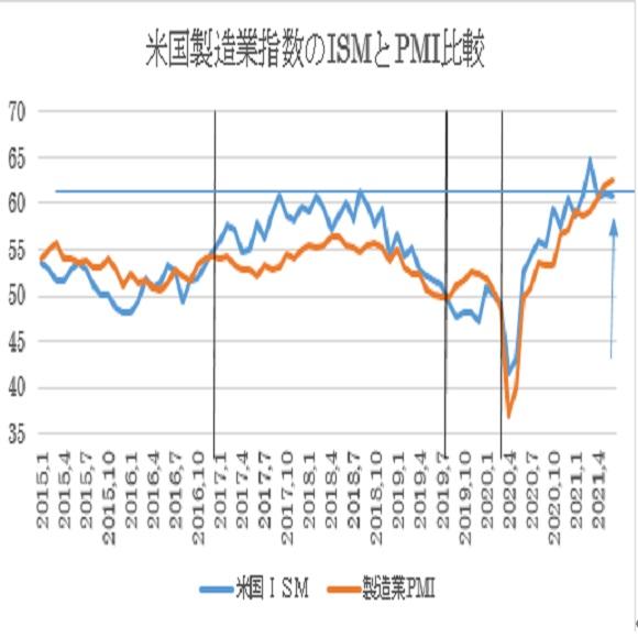 米6月ISM製造業景況指数の予想 2枚目の画像