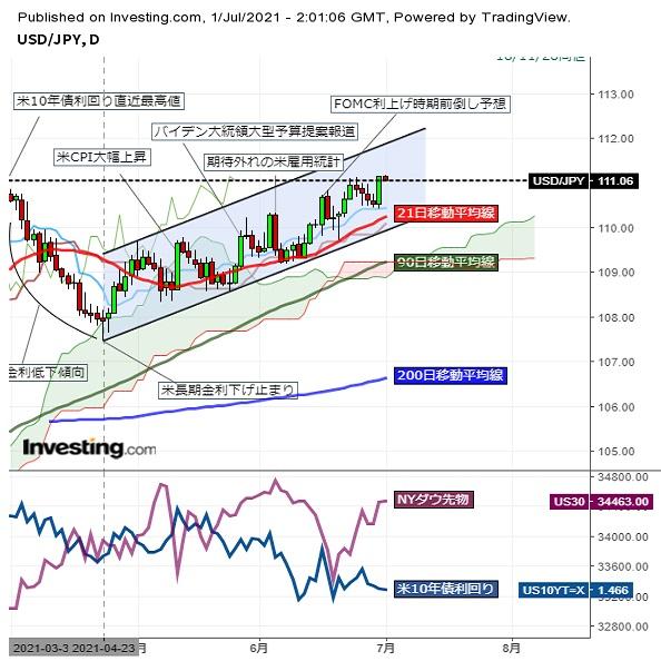 ドル円高値圏でもみ合い、一時年初来高値を更新 (7/1午前)