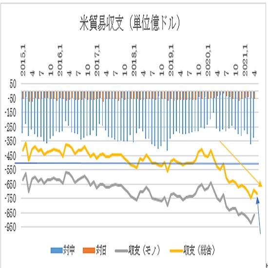 米5月貿易収支の予想(21/7/2)