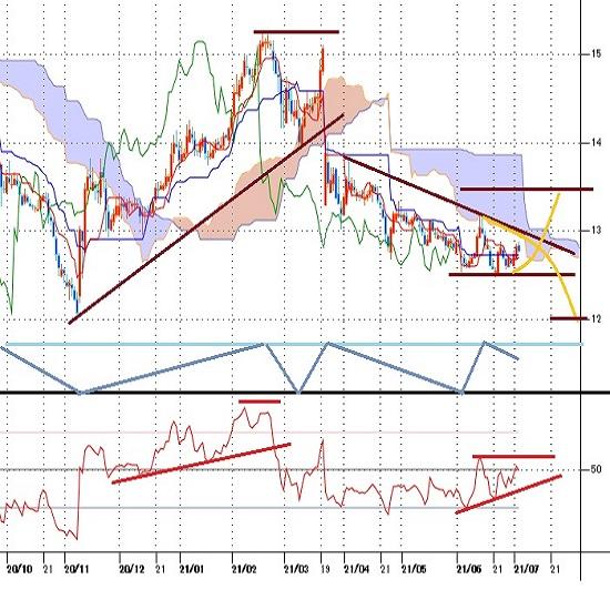 トルコリラ円 最安値更新を回避しつつ13円割れの状況続く、本日のCPI発表から動くか(21/7/5)