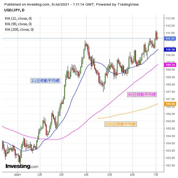 ドル円 ドル再上昇に転じるか、上値正念場(週報7月第1週)