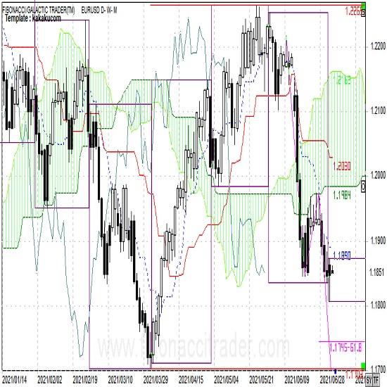 ユーロは上値が重く下降トレンド継続
