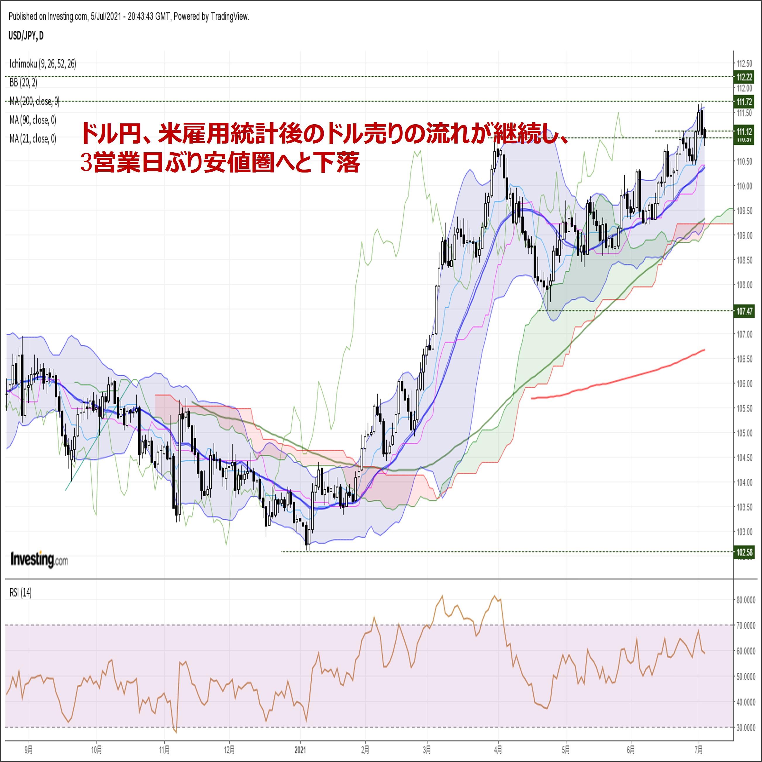 ドル円、米雇用統計後のドル売りの流れが継続し、3営業日ぶり安値圏へと下落(7/6朝)