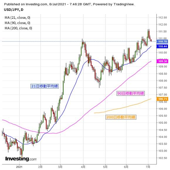 ドル円 基本はレンジ継続か、欧州通貨の動きに注意(7/6夕)