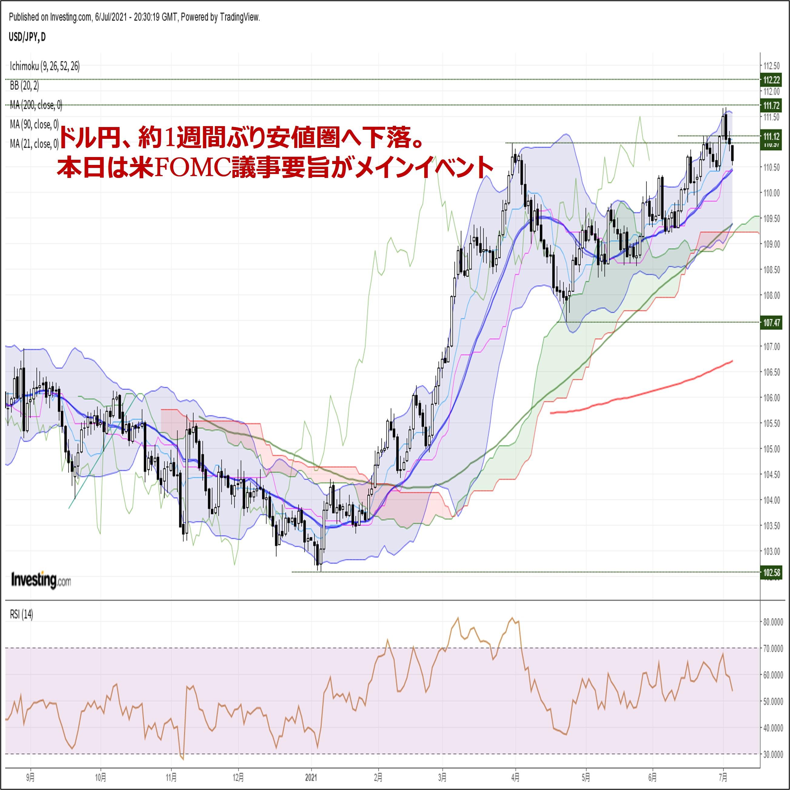 ドル円、約1週間ぶり安値圏へ下落。本日は米FOMC議事要旨がメインイベント(7/7朝)