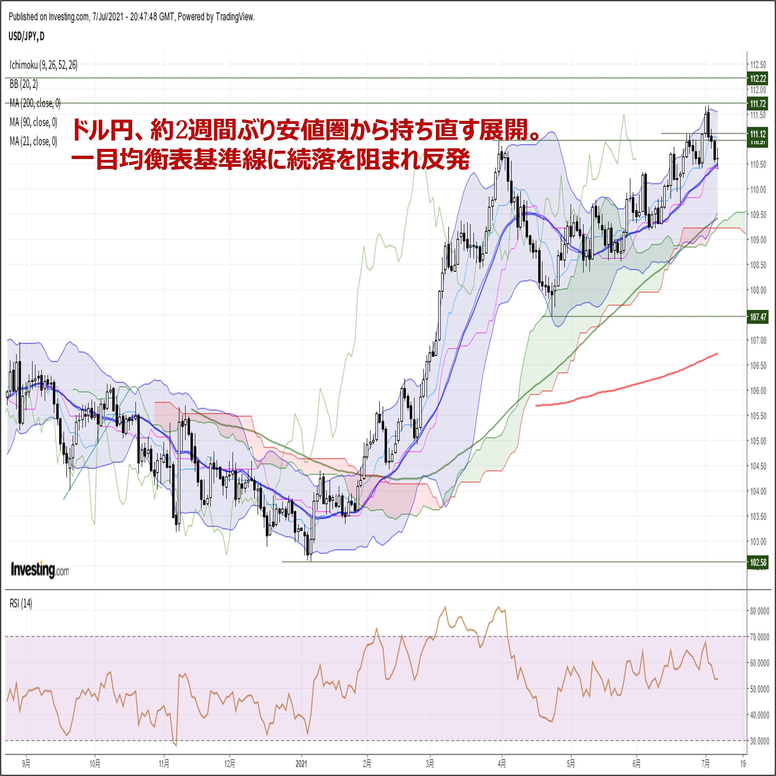 ドル円、約2週間ぶり安値から持ち直す展開。ユーロは約3ヵ月ぶり安値圏へ続落(7/8朝)