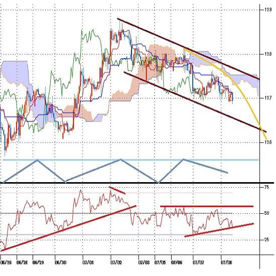 トルコリラ円見通し 対ドルでは横ばい推移だが、円高に押されて戻り高値を切り下げる(21/7/8)