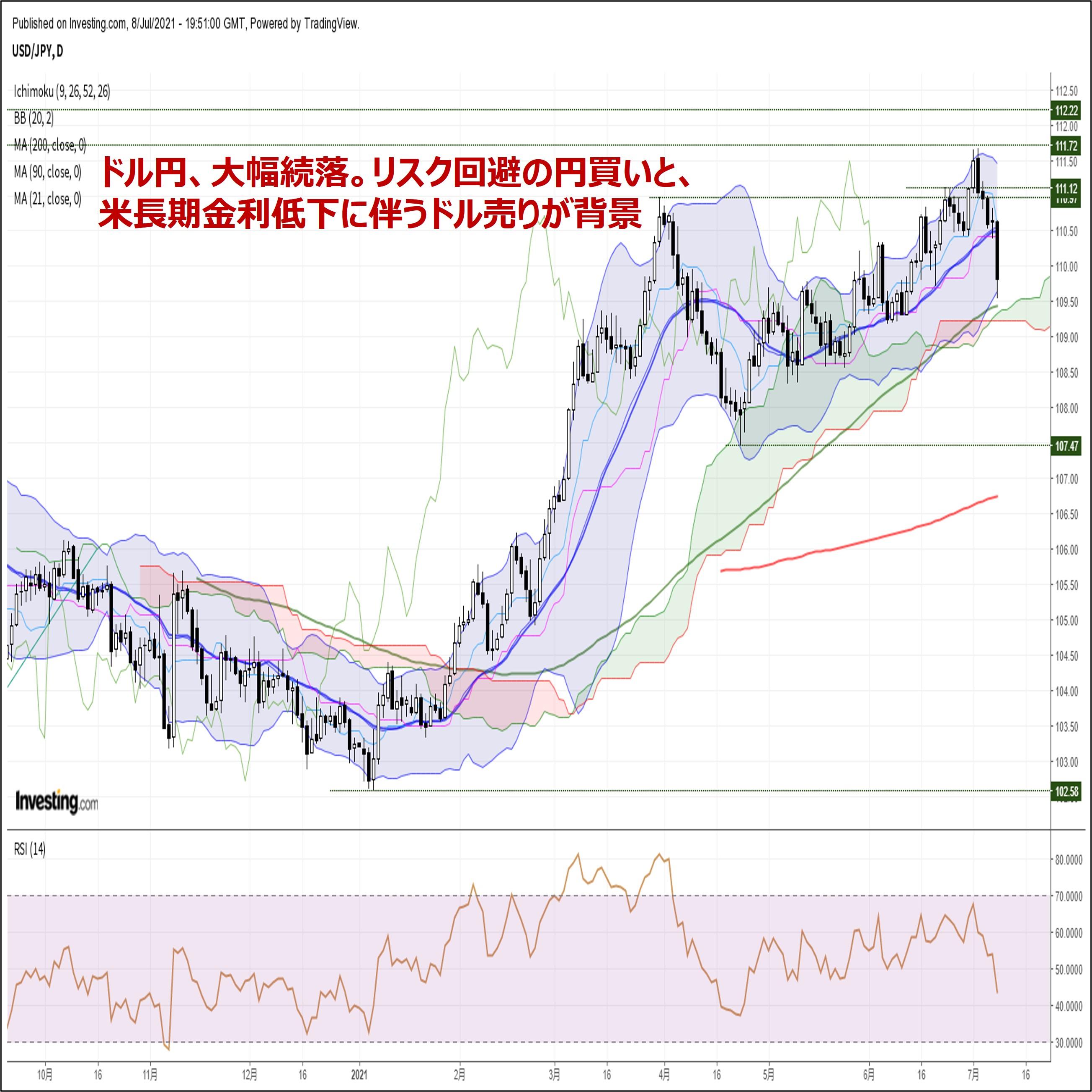 ドル円、大幅続落。リスク回避の円買いと、米長期金利低下に伴うドル売りが背景