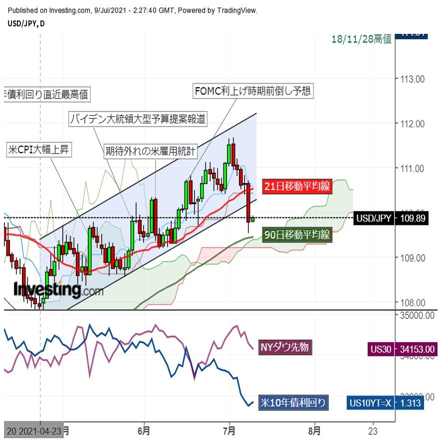 ドル円安値圏でじり高推移、大局は中期上昇チャネルを下抜けドル売り地合いに (7/9午前)