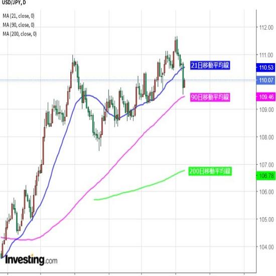 ドル安リスクくすぶるが目先は底堅い推移も