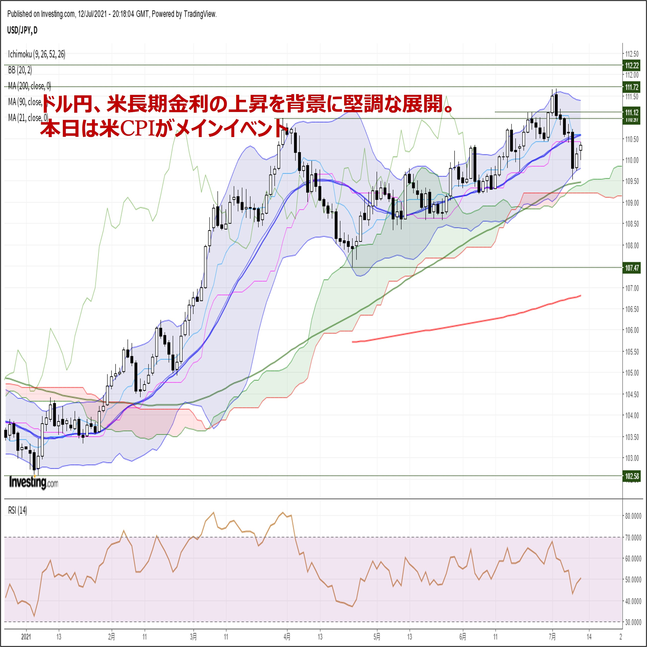 ドル円、米長期金利の上昇を背景に堅調な展開。本日は米CPIがメインイベント(7/13朝)