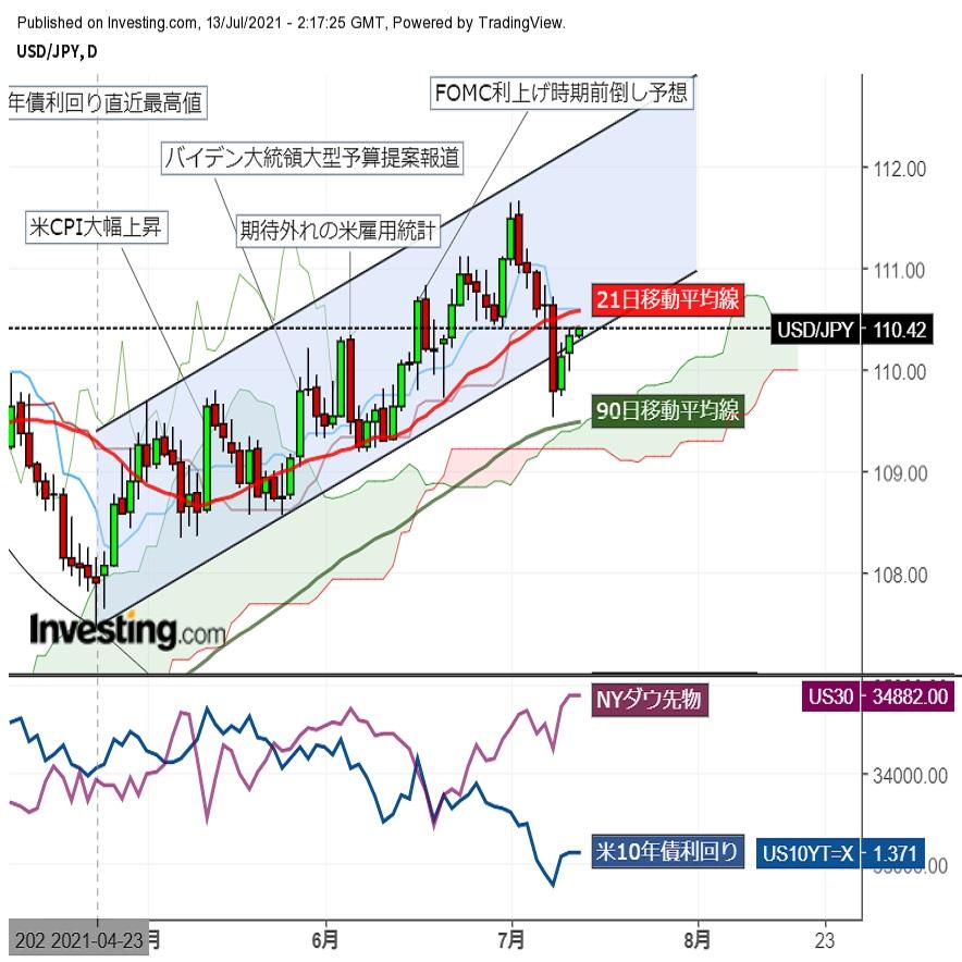 ドル円戻り高値圏で横ばい推移(7/13午前)