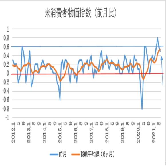 米6月消費者物価指数(CPI)予想(2021/7/13)