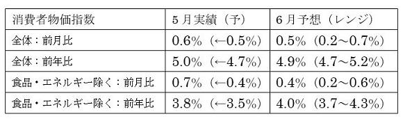米6月消費者物価指数(CPI)予想