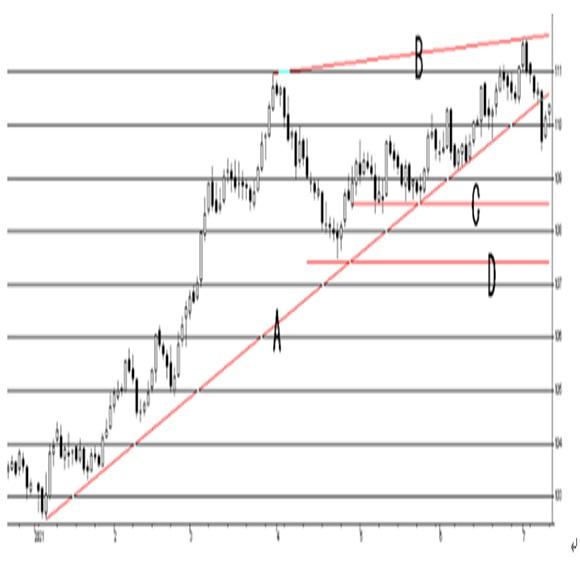 米6月消費者物価指数(CPI)予想 2枚目の画像