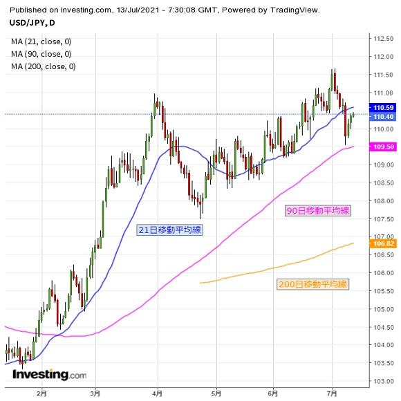 ドル円 米物価指標発表や企業決算に要注意(7/13夕)