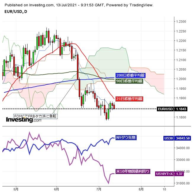 ユーロドル米CPI発表待ちで小動き、夕刻欧州株軟調で小幅反落